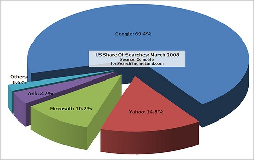 SEO search engine market share